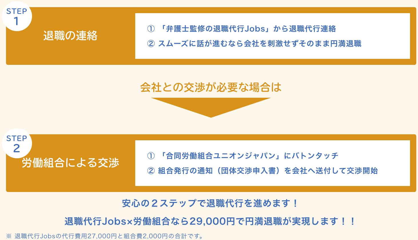 退職代行Jobs 利用の流れ