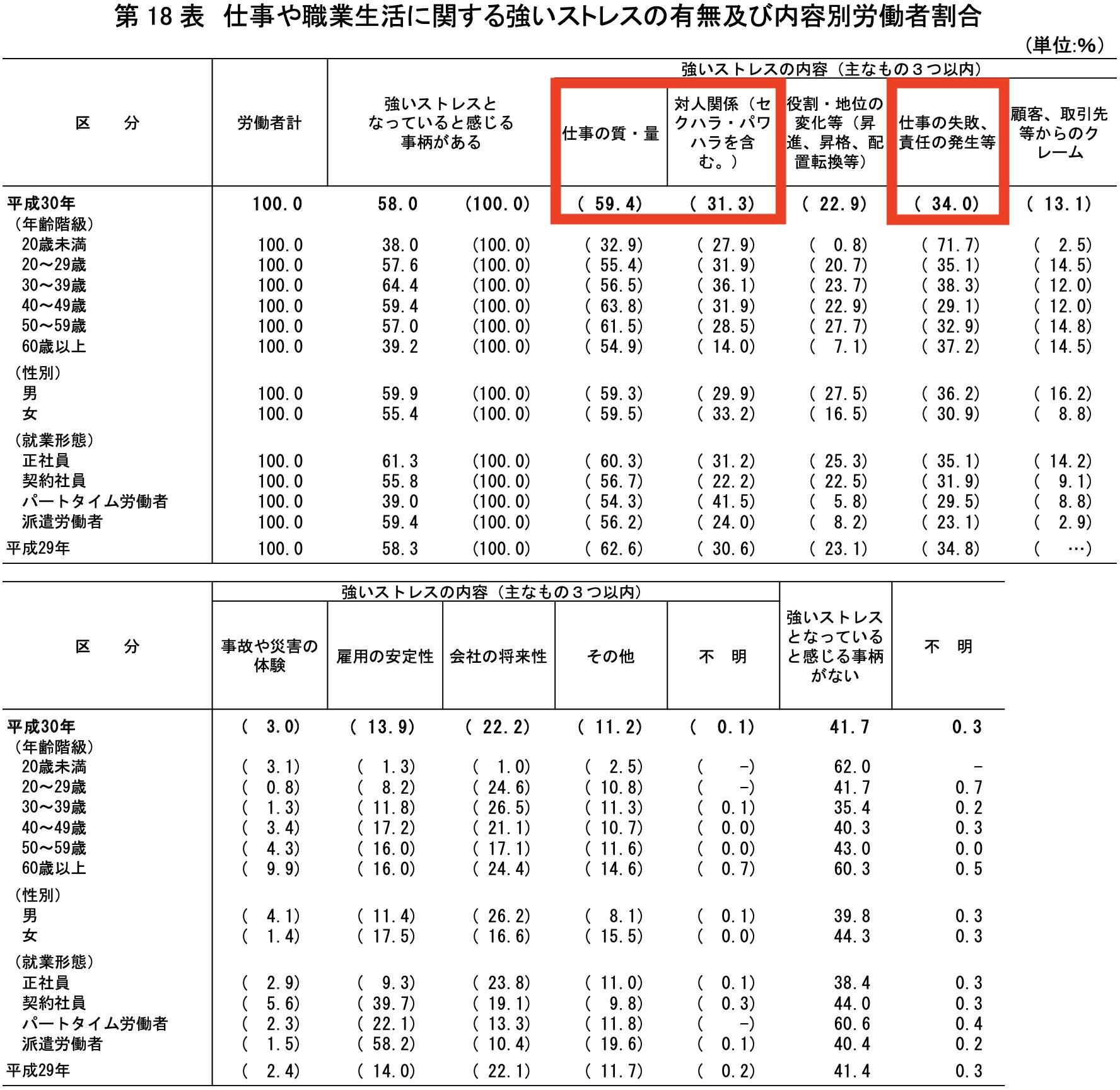 厚生労働省 平成30年「労働安全衛生調査(実態調査)」の概況